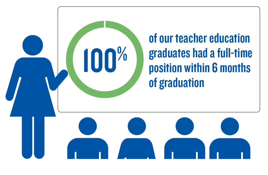 100% of teacher education graduates had a full-time position 6 months after graduation