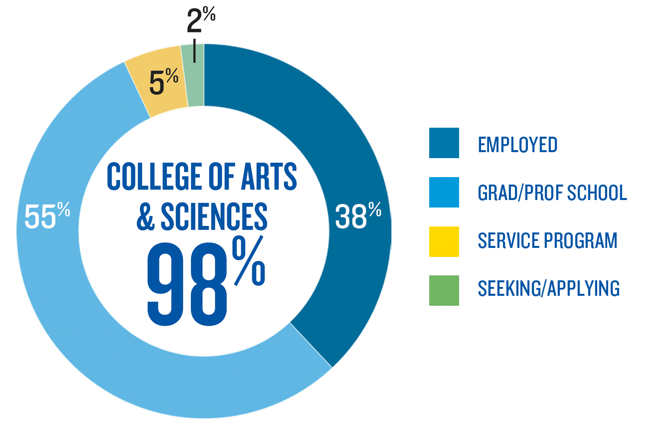 Outcomes for College of Arts and Sciences Graduates