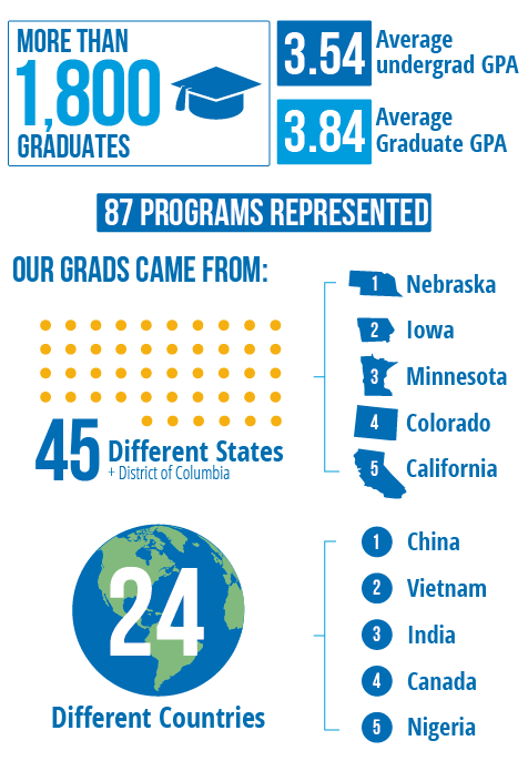 Creighton's 2018 Graduating Student Profile